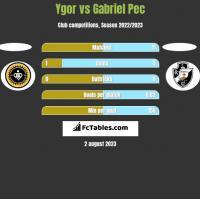 Ygor vs Gabriel Pec h2h player stats