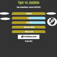 Ygor vs Juninho h2h player stats