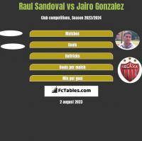 Raul Sandoval vs Jairo Gonzalez h2h player stats