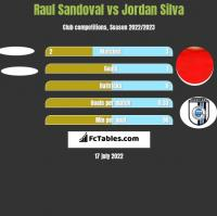 Raul Sandoval vs Jordan Silva h2h player stats