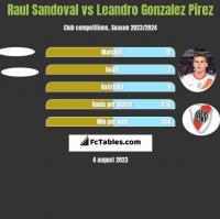 Raul Sandoval vs Leandro Gonzalez Pirez h2h player stats