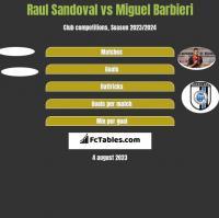 Raul Sandoval vs Miguel Barbieri h2h player stats