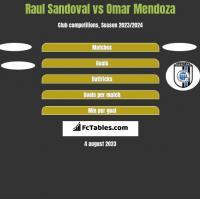 Raul Sandoval vs Omar Mendoza h2h player stats