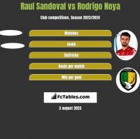 Raul Sandoval vs Rodrigo Noya h2h player stats