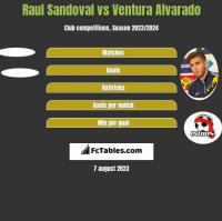 Raul Sandoval vs Ventura Alvarado h2h player stats