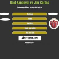 Raul Sandoval vs Jair Cortes h2h player stats