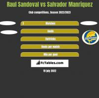 Raul Sandoval vs Salvador Manriquez h2h player stats