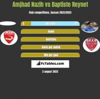 Amjhad Nazih vs Baptiste Reynet h2h player stats