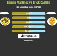 Roman Martinez vs Erick Castillo h2h player stats