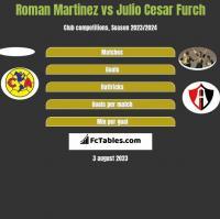 Roman Martinez vs Julio Cesar Furch h2h player stats