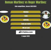 Roman Martinez vs Roger Martinez h2h player stats