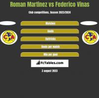 Roman Martinez vs Federico Vinas h2h player stats