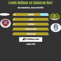 Lewis Neilson vs Cameron Kerr h2h player stats