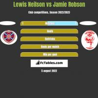 Lewis Neilson vs Jamie Robson h2h player stats