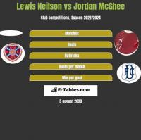 Lewis Neilson vs Jordan McGhee h2h player stats