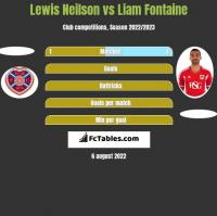 Lewis Neilson vs Liam Fontaine h2h player stats
