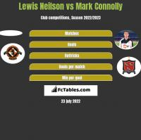 Lewis Neilson vs Mark Connolly h2h player stats