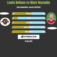 Lewis Neilson vs Mark Reynolds h2h player stats