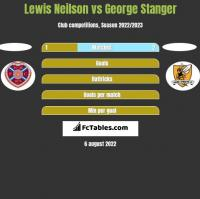 Lewis Neilson vs George Stanger h2h player stats