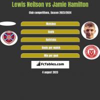 Lewis Neilson vs Jamie Hamilton h2h player stats