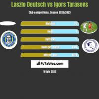 Laszlo Deutsch vs Igors Tarasovs h2h player stats
