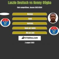Laszlo Deutsch vs Kenny Otigba h2h player stats