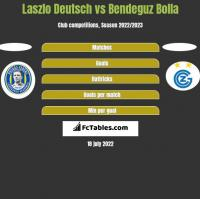 Laszlo Deutsch vs Bendeguz Bolla h2h player stats