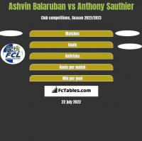 Ashvin Balaruban vs Anthony Sauthier h2h player stats
