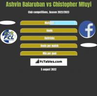 Ashvin Balaruban vs Chistopher Mfuyi h2h player stats
