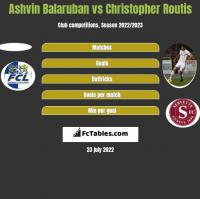 Ashvin Balaruban vs Christopher Routis h2h player stats