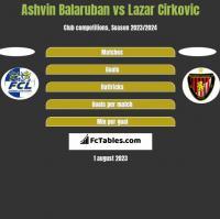 Ashvin Balaruban vs Lazar Cirkovic h2h player stats