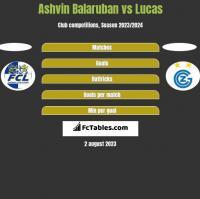 Ashvin Balaruban vs Lucas h2h player stats