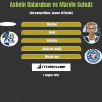 Ashvin Balaruban vs Marvin Schulz h2h player stats