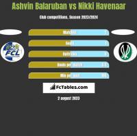 Ashvin Balaruban vs Nikki Havenaar h2h player stats