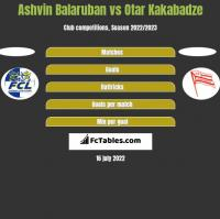 Ashvin Balaruban vs Otar Kakabadze h2h player stats