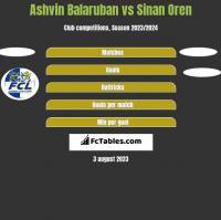 Ashvin Balaruban vs Sinan Oren h2h player stats
