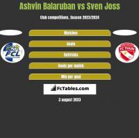 Ashvin Balaruban vs Sven Joss h2h player stats