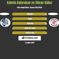 Ashvin Balaruban vs Silvan Sidler h2h player stats