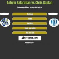 Ashvin Balaruban vs Chris Kablan h2h player stats
