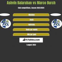 Ashvin Balaruban vs Marco Burch h2h player stats