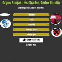 Orges Bunjaku vs Charles-Andre Doudin h2h player stats