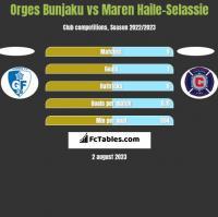 Orges Bunjaku vs Maren Haile-Selassie h2h player stats