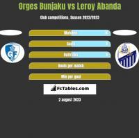 Orges Bunjaku vs Leroy Abanda h2h player stats