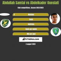 Abdullah Samtai vs Abdelkader Oueslati h2h player stats