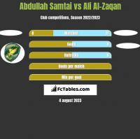 Abdullah Samtai vs Ali Al-Zaqan h2h player stats