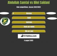 Abdullah Samtai vs Bilel Saidani h2h player stats