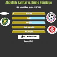 Abdullah Samtai vs Bruno Henrique h2h player stats