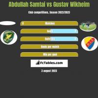 Abdullah Samtai vs Gustav Wikheim h2h player stats