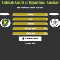 Abdullah Samtai vs Majed Omar Kanabah h2h player stats