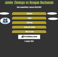 Junior Zindoga vs Keagan Buchanan h2h player stats